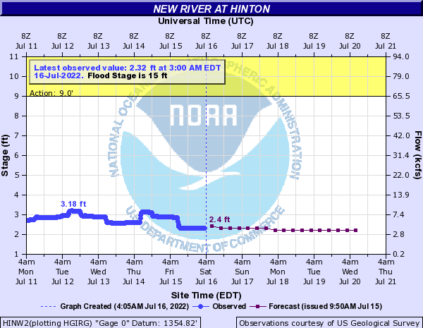New River at Hinton