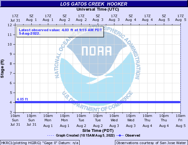 Los Gatos Creek other Hooker