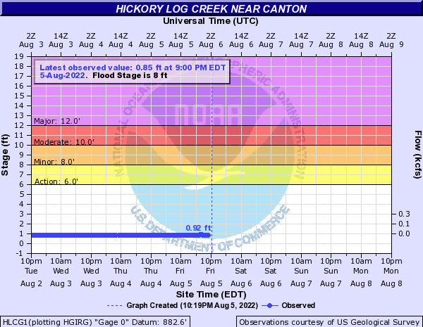 Hickory Log Creek near Northeast Canton