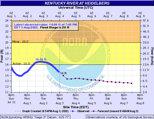 Kentucky River at Heidelberg
