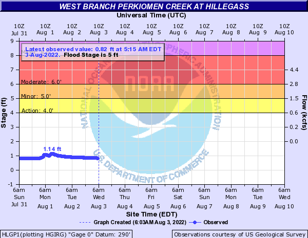 West Branch Perkiomen Creek at Hillegass