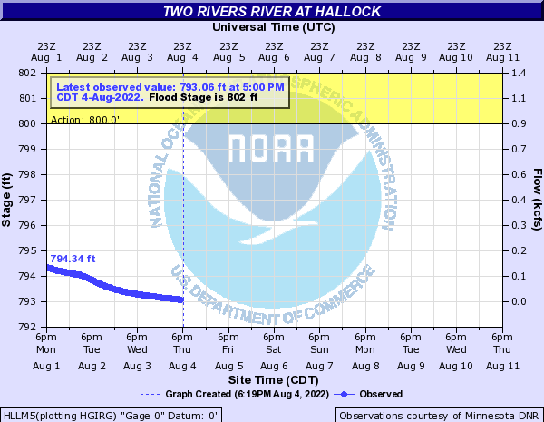 Two Rivers River at Hallock