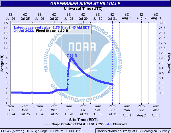Greenbrier River at Hilldale