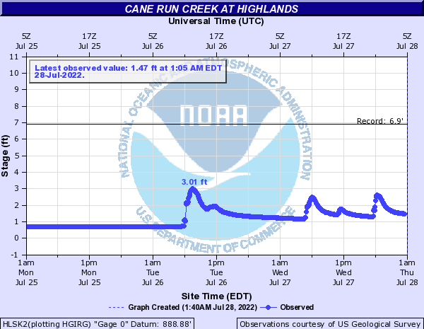 Cane Run Creek at Highlands