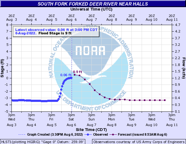 South Fork Forked Deer River near Halls