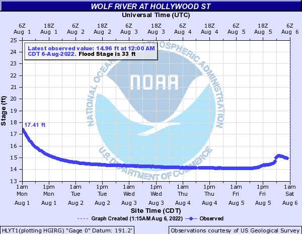 Wolf River at Hollywood St