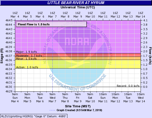 Little Bear River at Hyrum