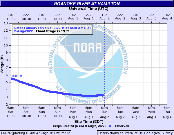 Roanoke River at Hamilton