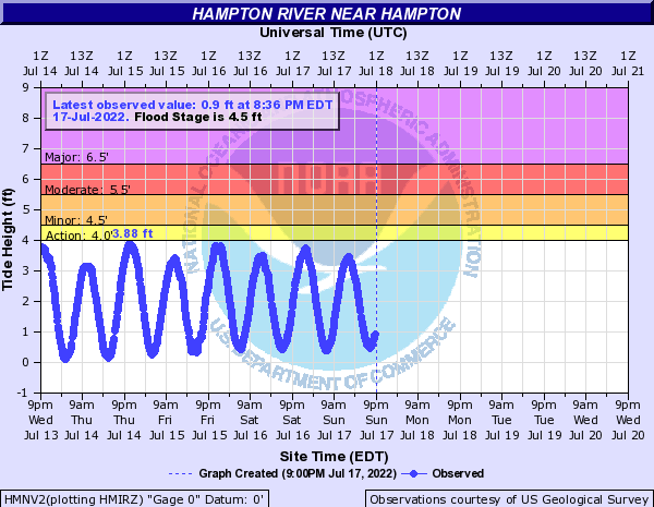 Hampton River near Hampton