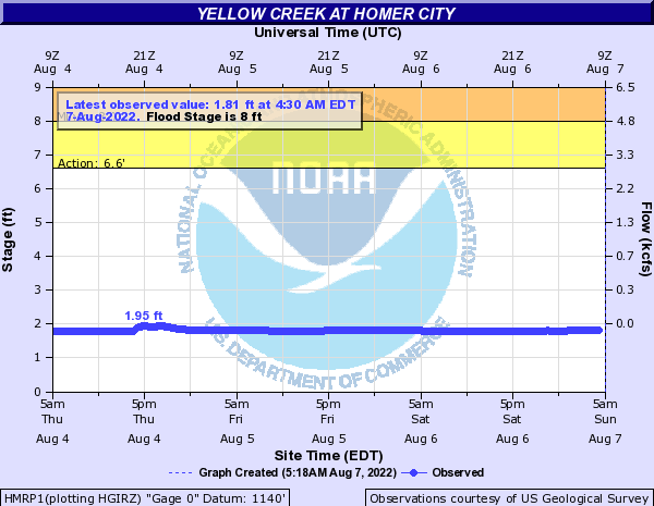 Yellow Creek at Homer City
