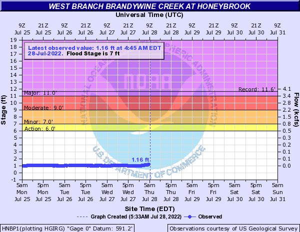 West Branch Brandywine Creek at Honeybrook