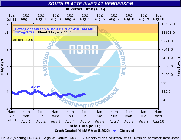 South Platte River at Henderson