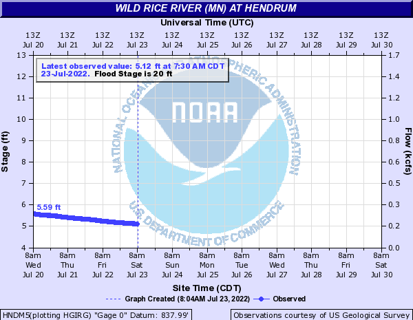 Wild Rice River (MN) at Hendrum