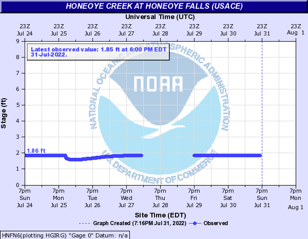 Honeoye Creek at Honeoye Falls (USACE)