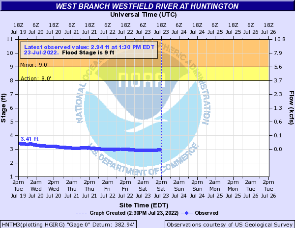 West Branch Westfield River at Huntington