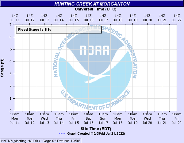 Hunting Creek at Morganton