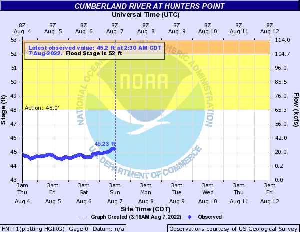 Cumberland River at Hunters Point