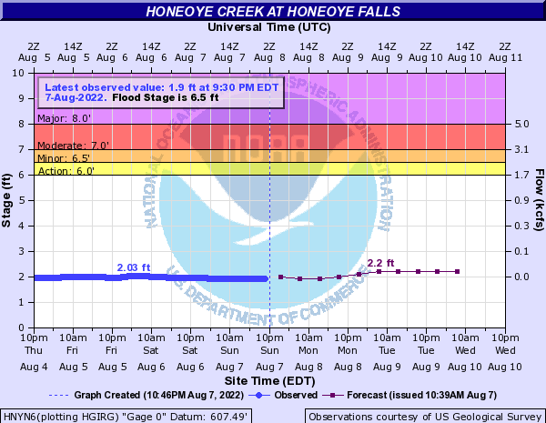 Honeoye Creek at Honeoye Falls