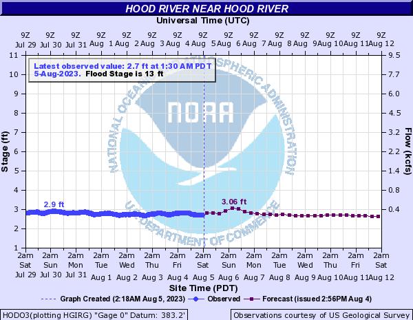 Hood River Flow