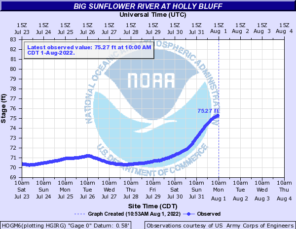 Big Sunflower River at Holly Bluff