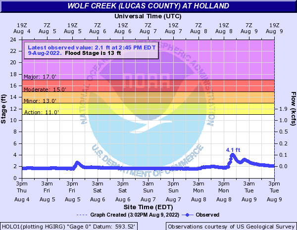 Wolf Creek (Lucas County) at Holland