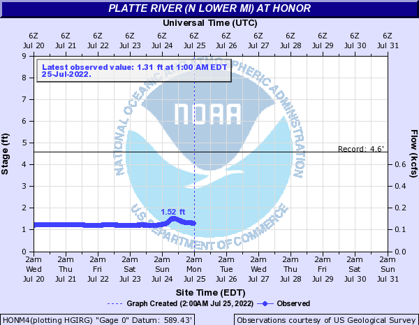 Platte River (N Lower MI) at Honor