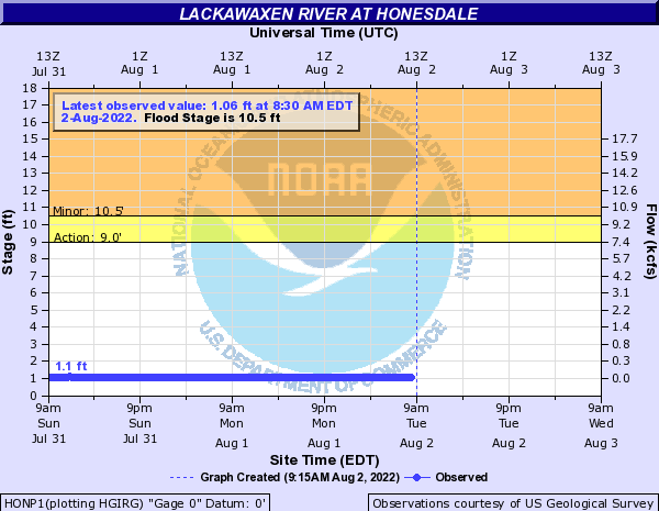 Lackawaxen River at Honesdale