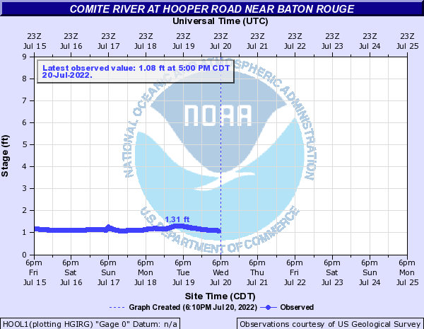 Comite River at Hooper Road near Baton Rouge