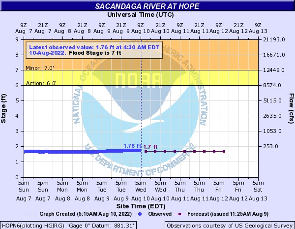 Sacandaga River at Hope