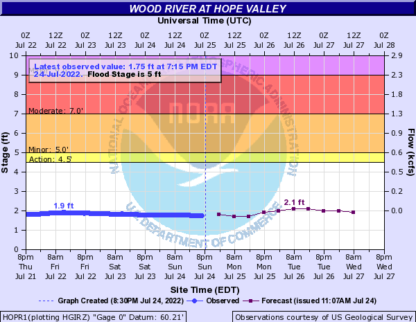 Forecast Hydrograph for HOPR1