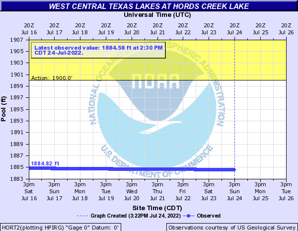 West Central Texas Lakes at Hords Creek Lake