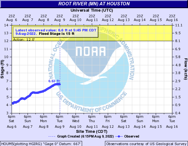 Root River (MN) at Houston