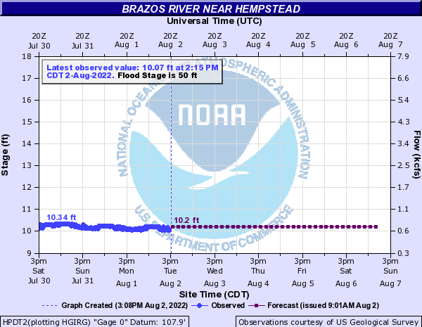 Brazos River Level and Projection: Hempstead