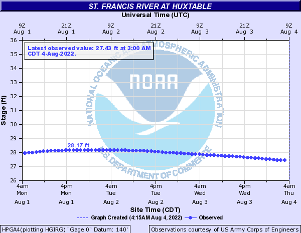 St. Francis River at Huxtable