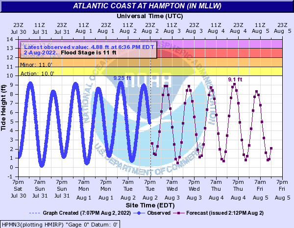 Atlantic Coast at Hampton