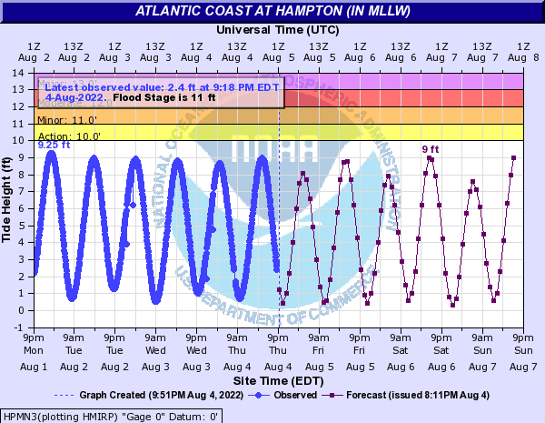 Atlantic Coast at Hampton (IN MLLW)