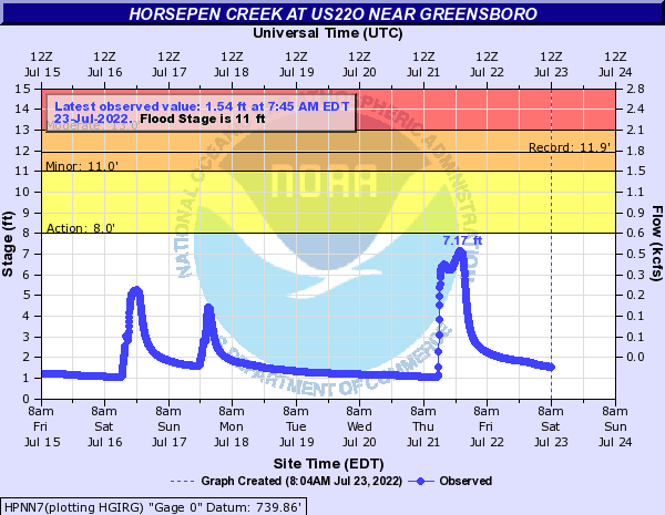Horsepen Creek at US22O Near Greensboro