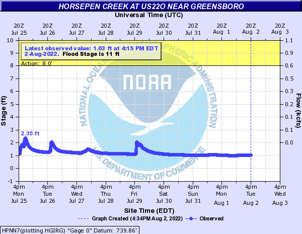 Horsepen Creek at US22O Nr Greensboro