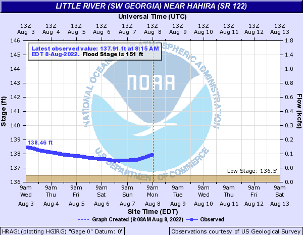 Hahira Little River Gauge