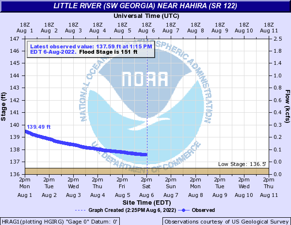 GA 122 at Little River (Hahira) USGS 02318380 Gauge
