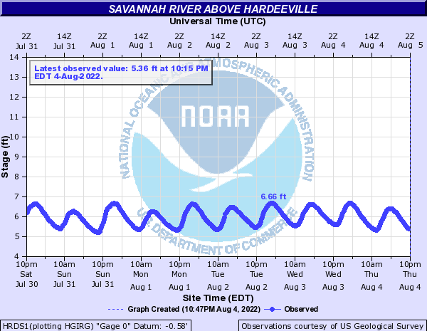 Savannah River above Hardeeville