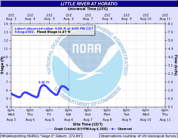Little River at Horatio