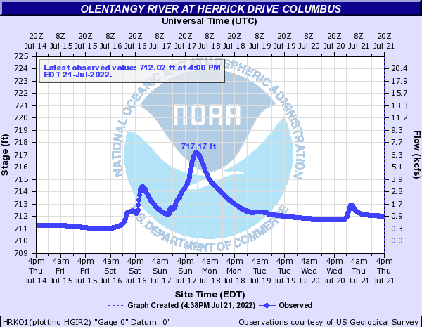 Olentangy River at Herrick Drive Columbus