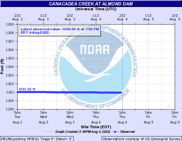 Canacadea Creek at Almond Dam
