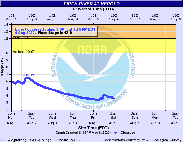 Elk River at Herold
