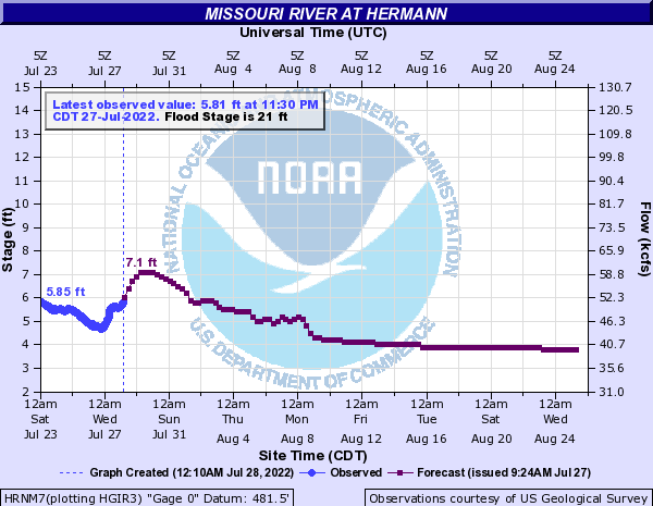 Missouri River at Hermann