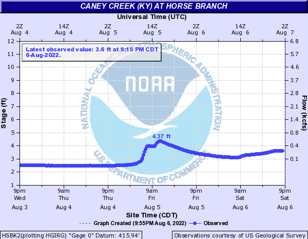 Caney Creek (KY) at Horse Branch