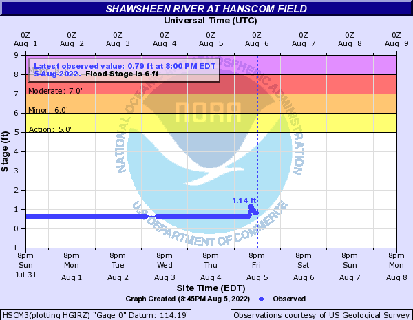 Shawsheen River at Hanscom Field