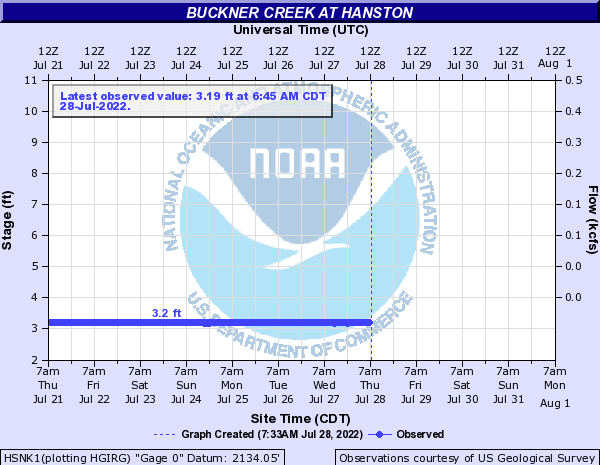 Buckner Creek at Hanston