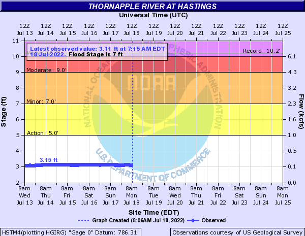 Thornapple River at Hastings